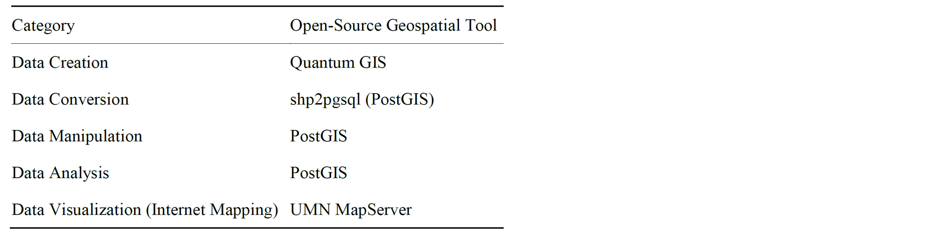 Mapping Spatial Data on the Web Using Free and Open-Source