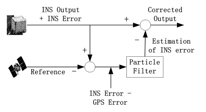 Particle Filter Data Fusion Enhancements for MEMS-IMU/GPS