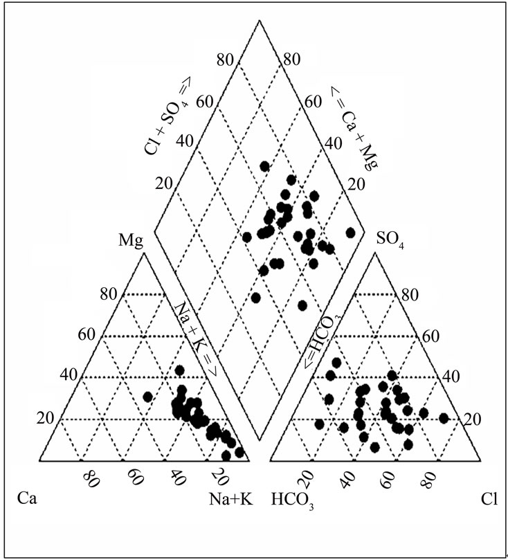 hydrochemical analysis of groundwater in the lower pra basin of ghana