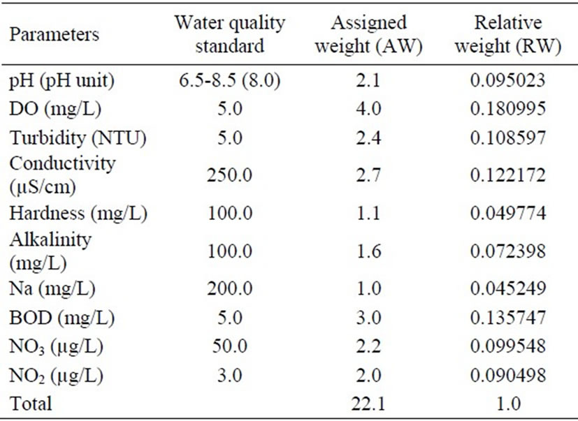 Application of water quality index for assessment of dokan for Html table parameters