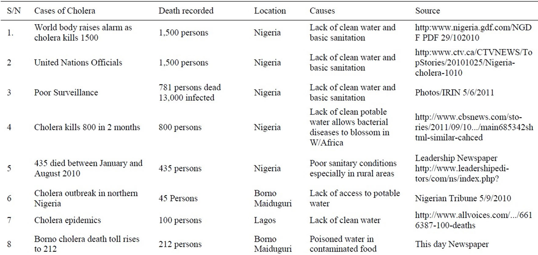 problems of water supply in the rural communities of nigeria On the whole rural water supply in nigeria has had many problems and unable to meet the challenges and have not contributed effectively to health, economic, social, and cultural development of nigerian rural communities as many rely on self water supply for both domestic and irrigation purposes.