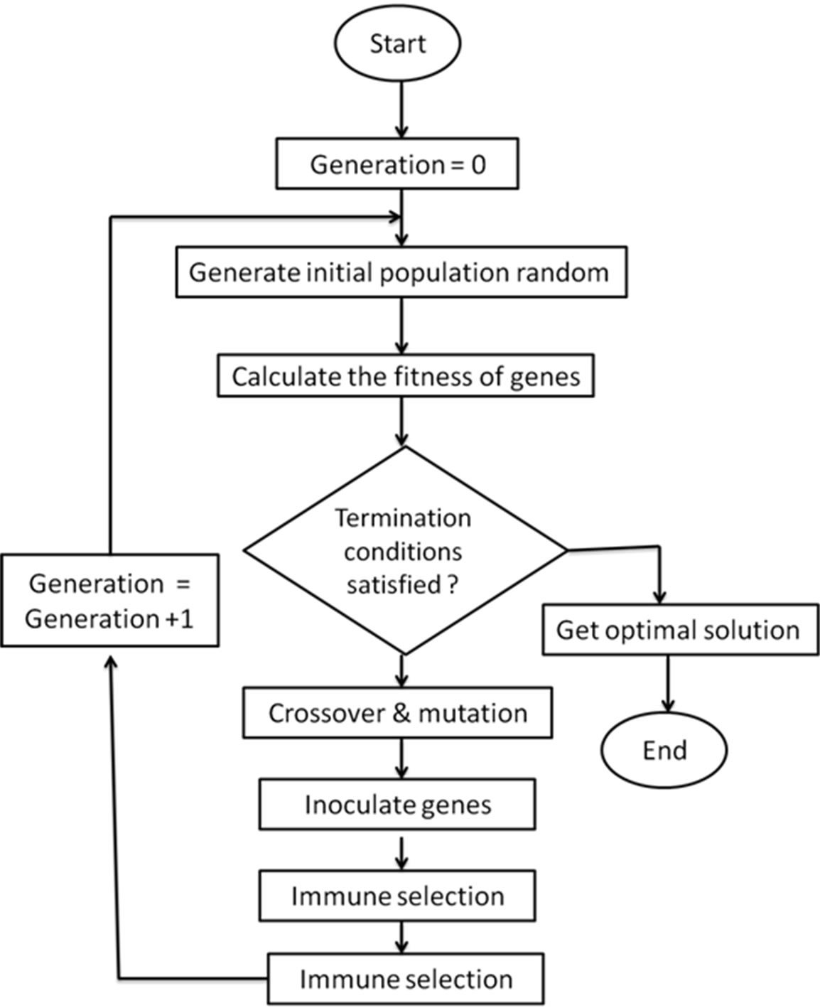 genetic algorithm for system identification Pid-controller tuning optimization with genetic algorithms in servo systems  the rga technique was applied for system identification and control tuning for a model .