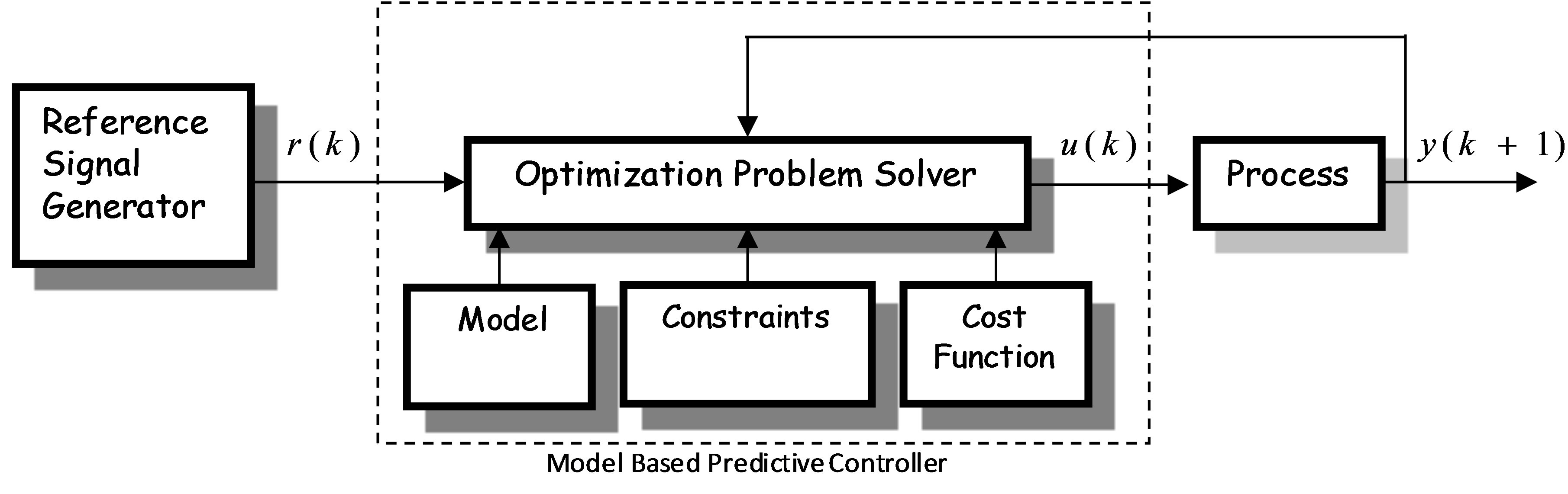 Constrained Nonlinear Model Predictive Control Of A
