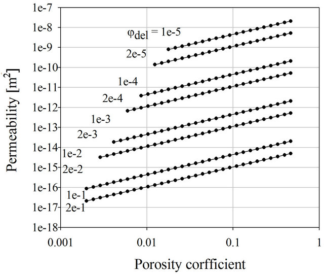 relationship between porosity permeability and resistivity of gold