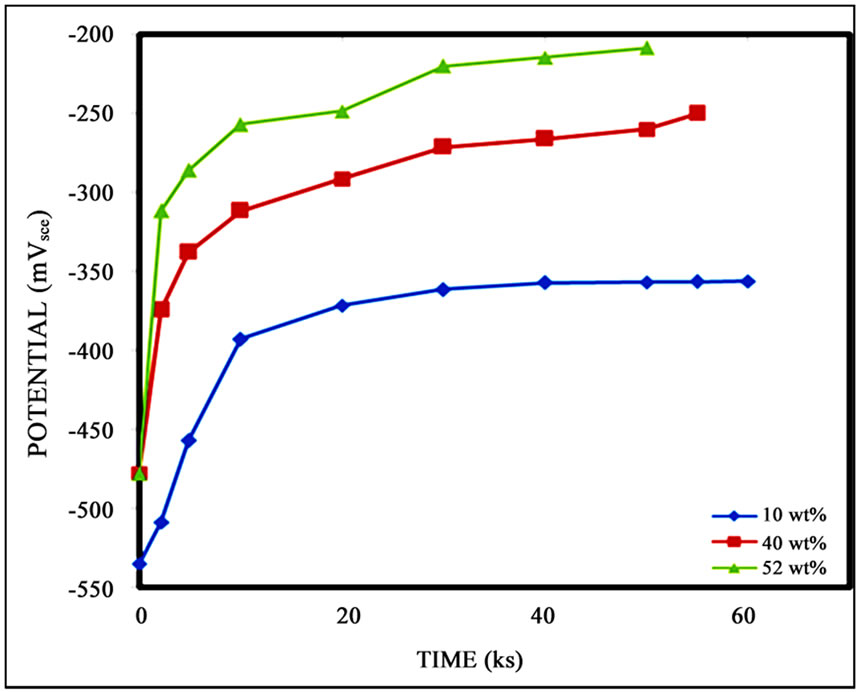 Effect of salt and/or acid concentration on the rate of rusting