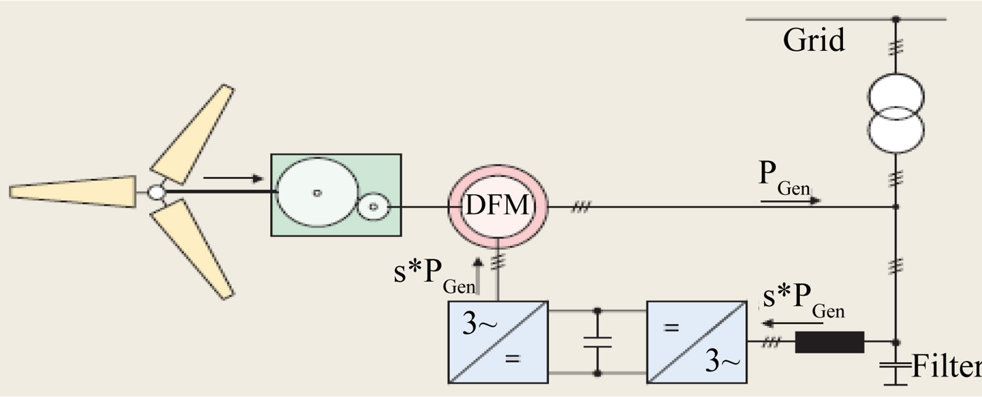 doubly fed induction generators thesis Native asg concept that consists of a doubly fed induction generator (dfig) with a four-quadrant ac-to-ac converter based on insulated gate bipolar transistors (igbts) con.