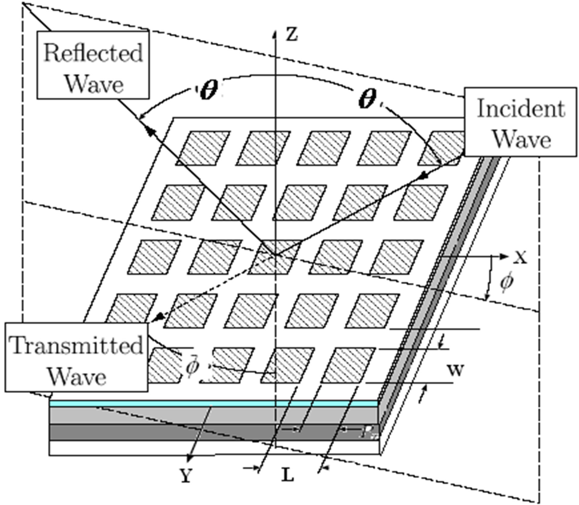 periodic planar multilayered substrates analysis using wave concept iterative process