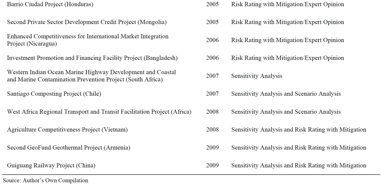 impact assessment and project appraisal pdf