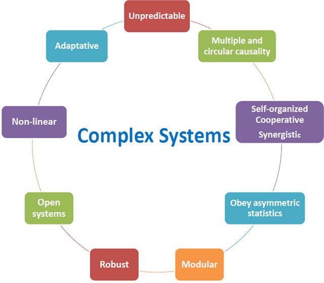 Health Systems as Complex Systems