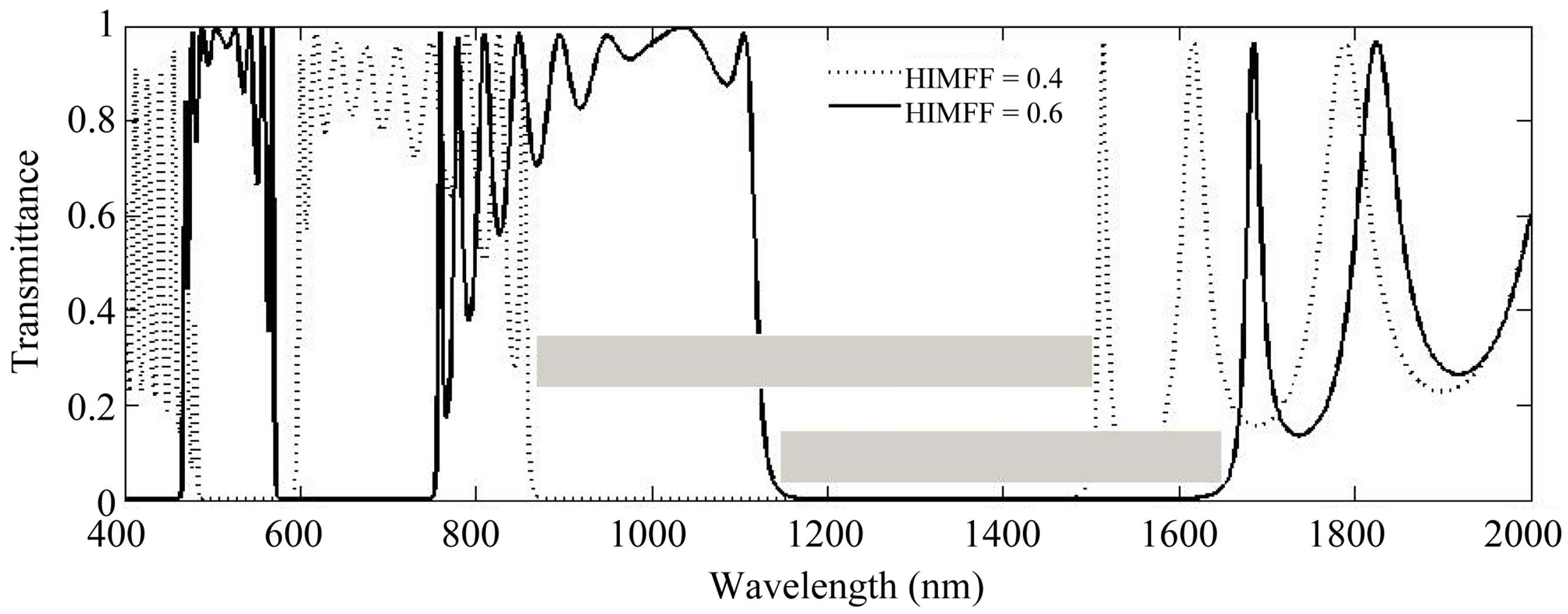comparative study of the one dimensional dielectric and metallic