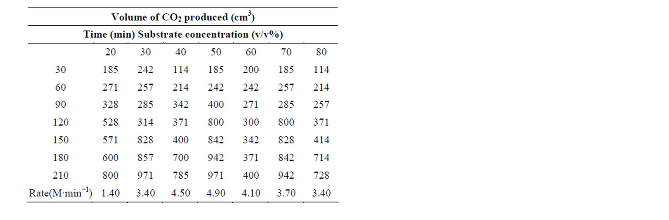 Yeast Fermentation Equation On fermentation rate usingYeast Fermentation Equation