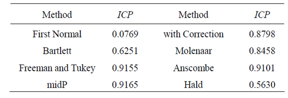 Moved score confidence intervals for means of discrete for F table 95 confidence