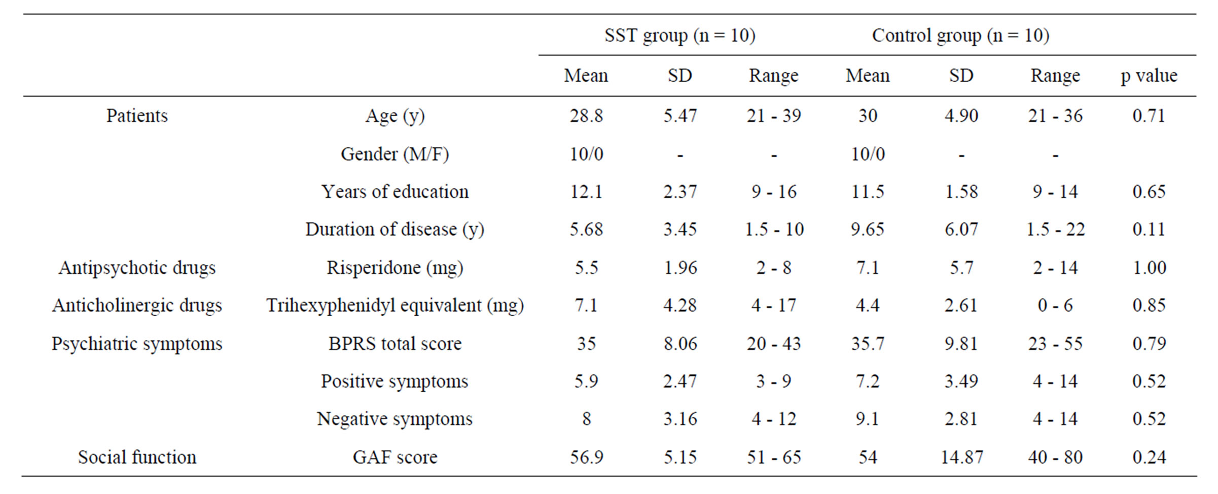 Improvement in social skills in patients with for Mann whitney u table
