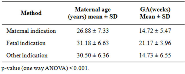Therapeutic abortion in Siriraj Hospital: A 10-year review