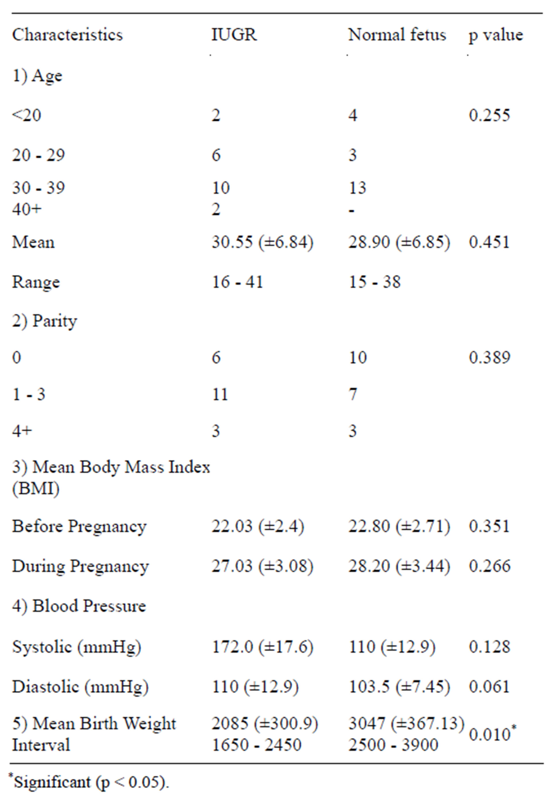 Low maternal leptin levels in preeclamptic women with ...