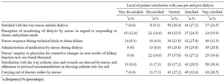 The Level Of Patients' Satisfaction And Perception On Quality Of
