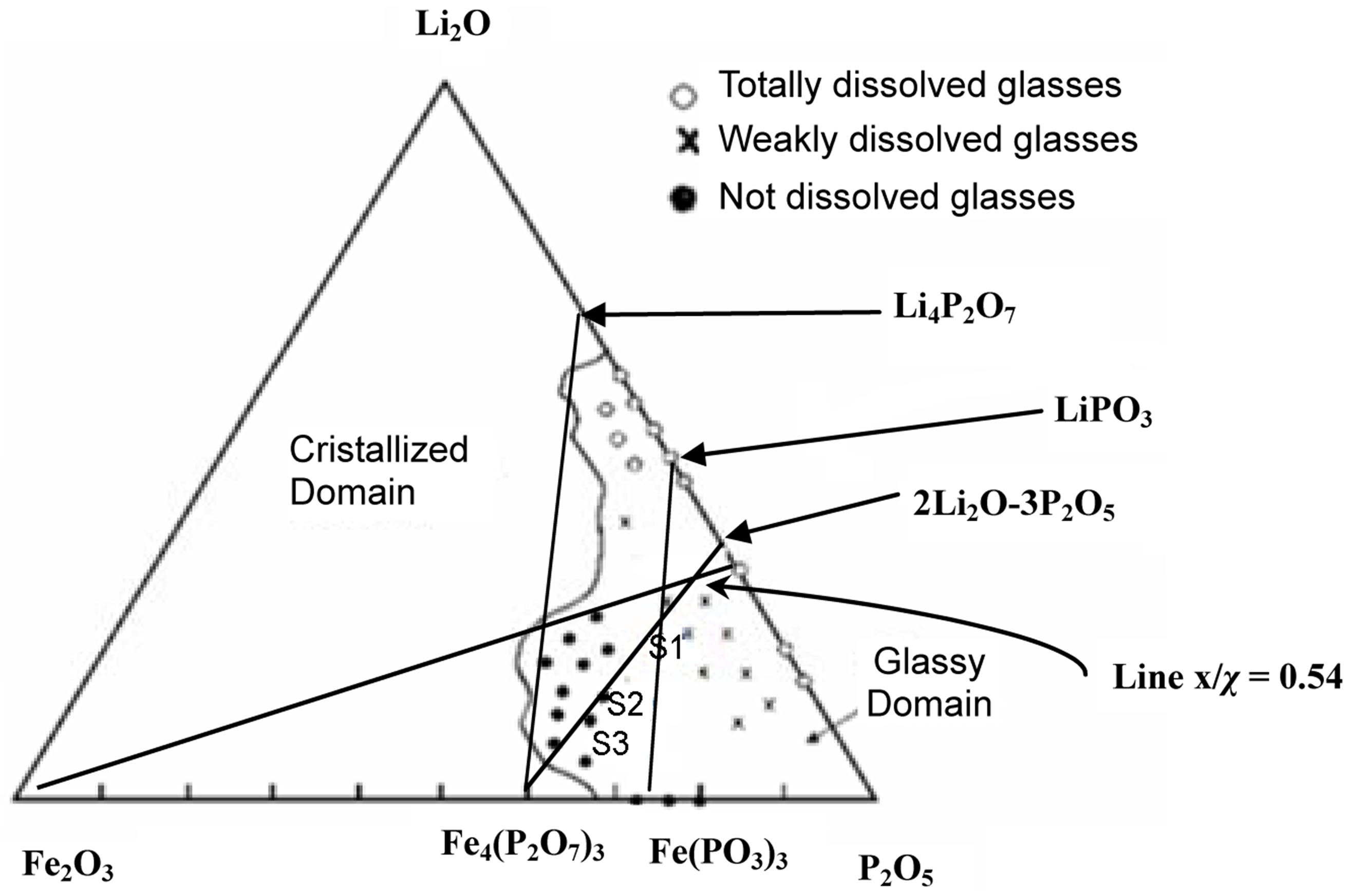 diagram of Li2O-P2O5-Fe2O3  P2o5 Lewis Structure