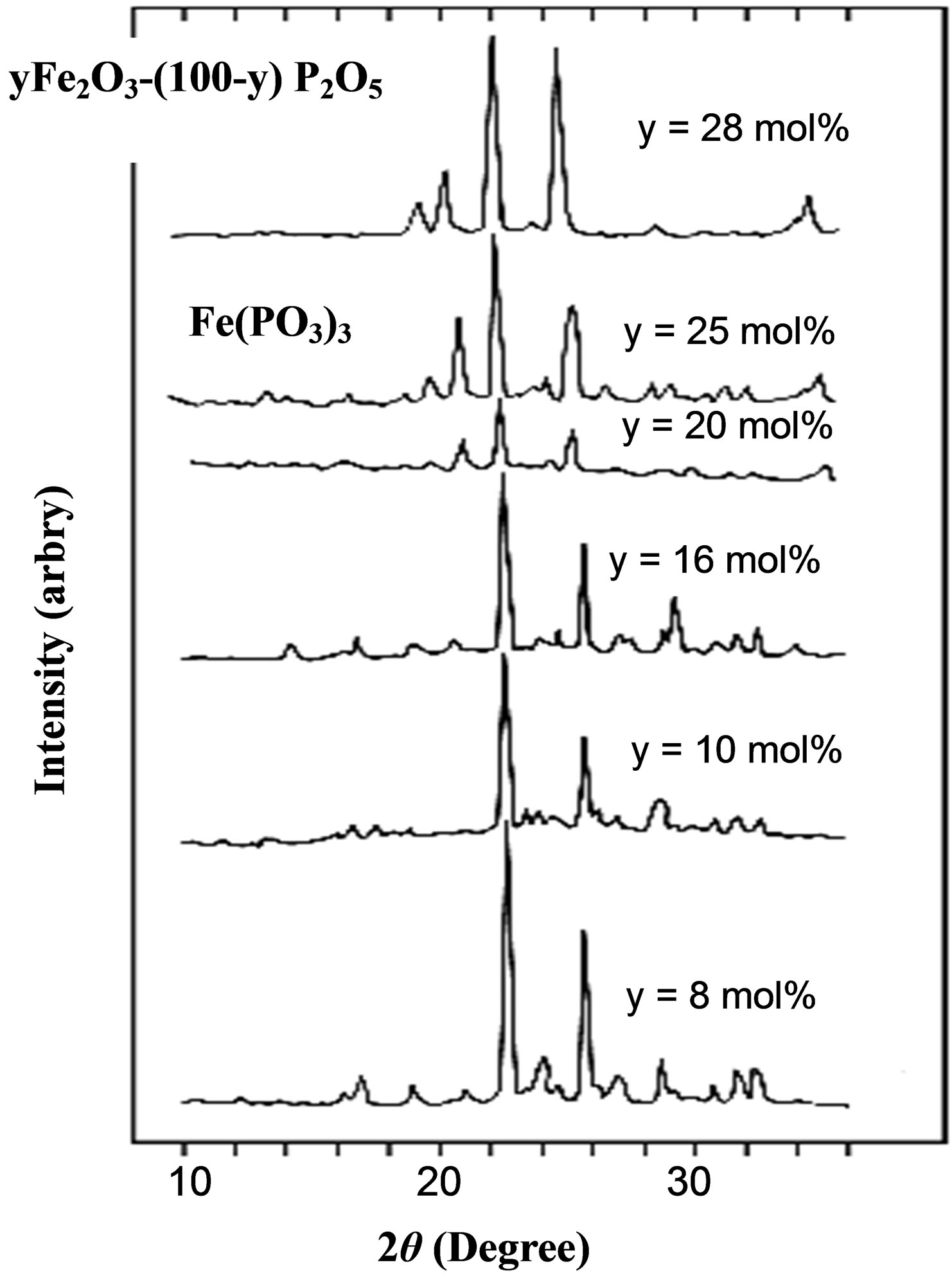 Figure 7  X-ray diffraction of  P2o5 Lewis Structure