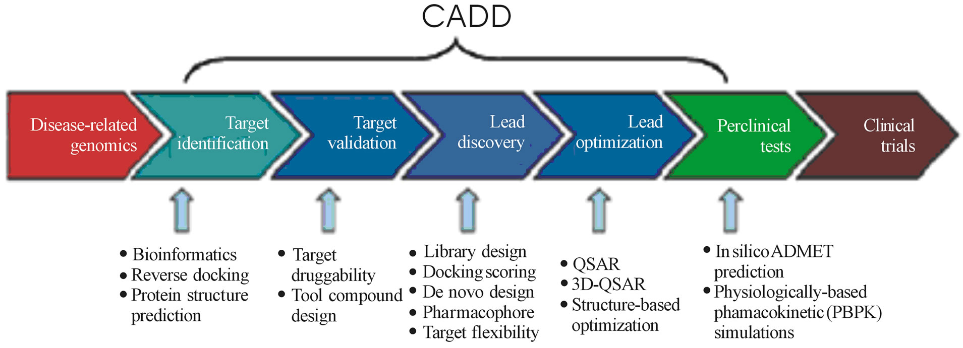 a study on computer aided design Computer-aided design and drafting cadd definition - computer aided design and drafting (cadd) is a subfield of engineering which deals with the design.