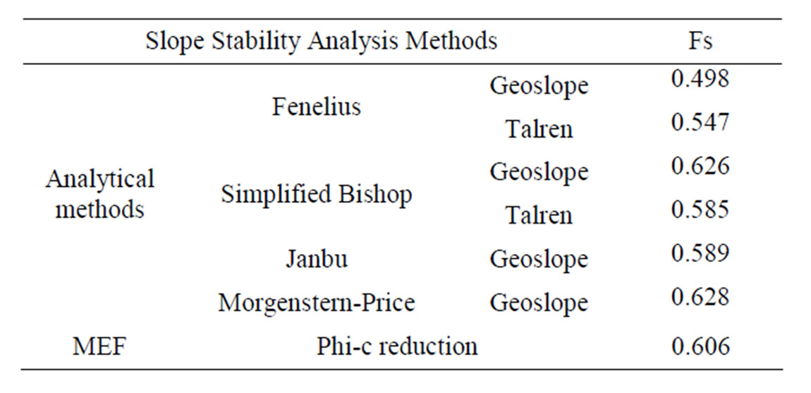 Slope Stability Evaluations by Limit Equilibrium and Finite Element