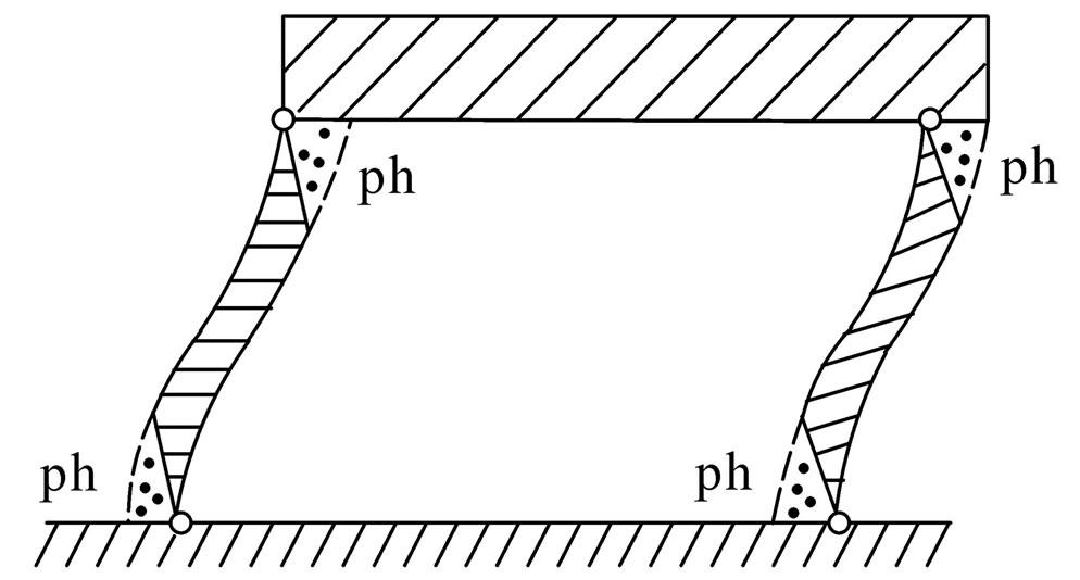 achievements of truss models for reinforced concrete