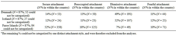Attachment styles and PTSD in adolescents in three Nordic