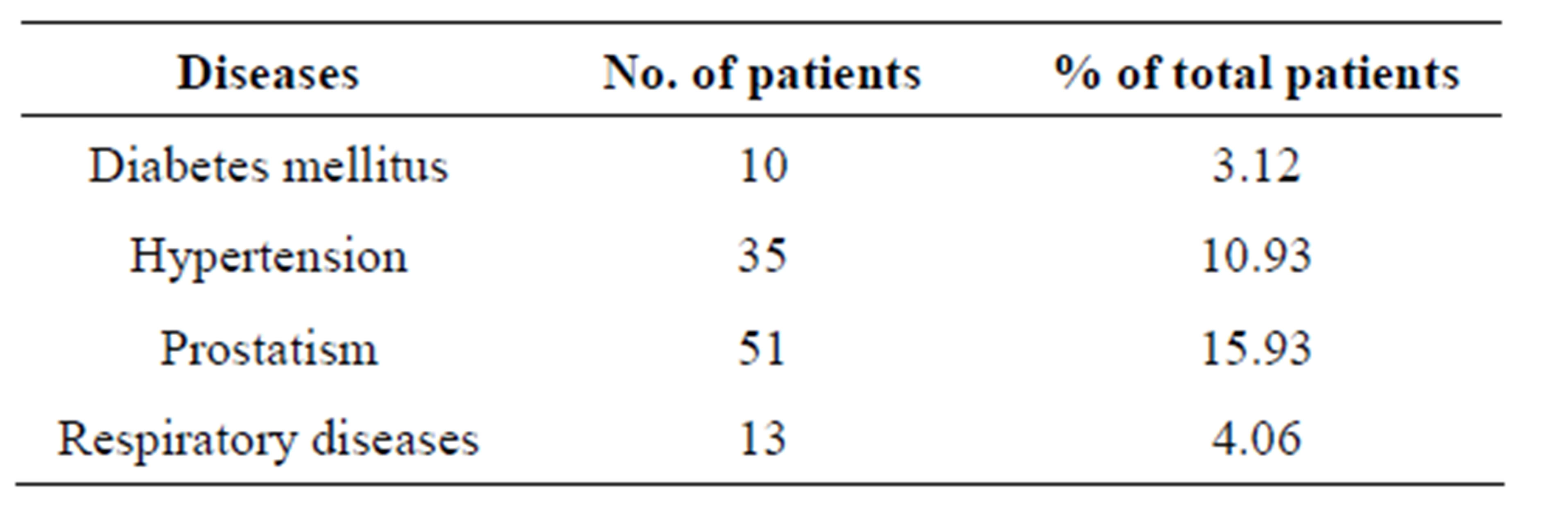 Abdominal wall hernia in a rural population in India—Is spectrum ...