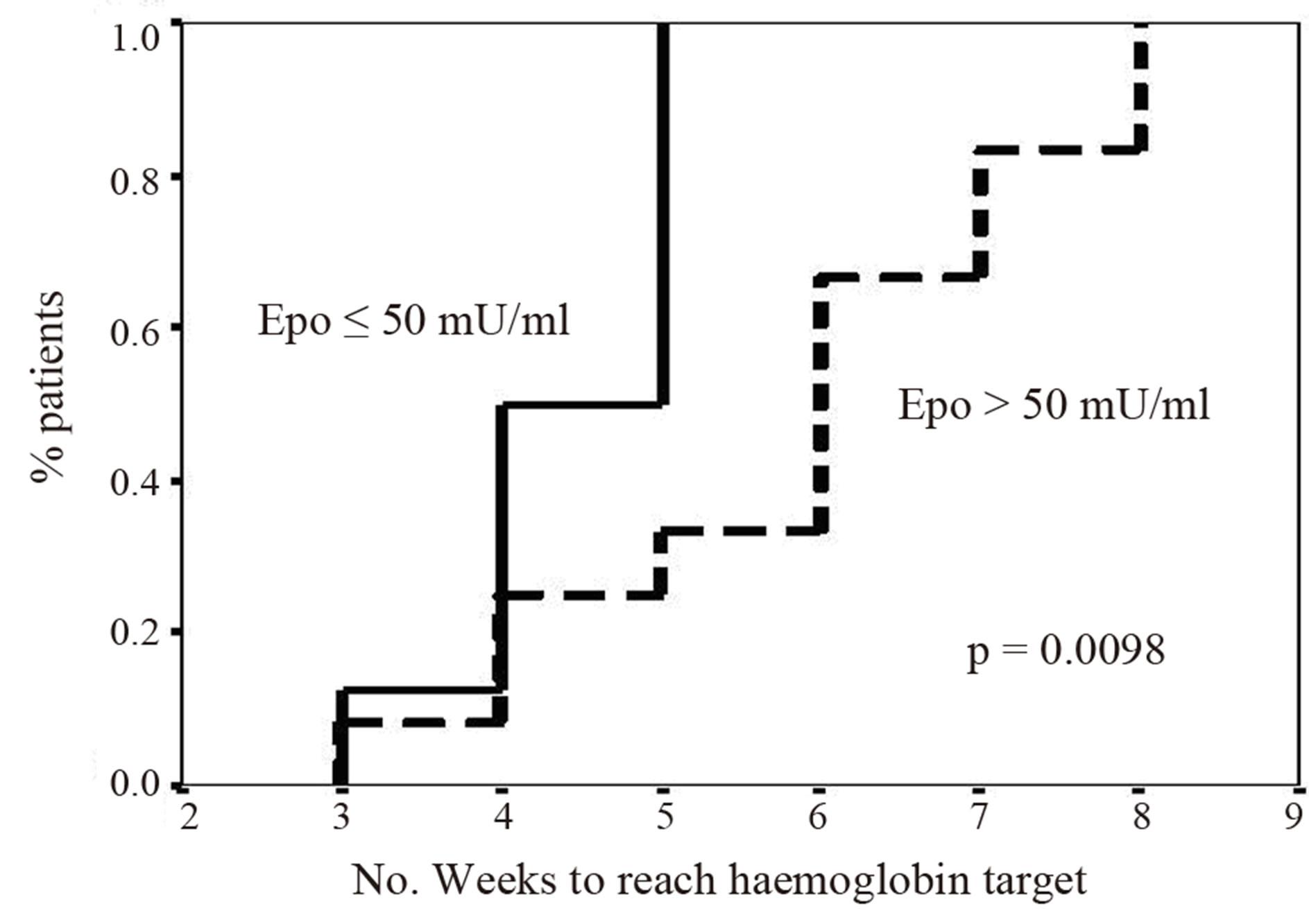 Darbepoietin Alfa After High Dose Melphalan And Autologous