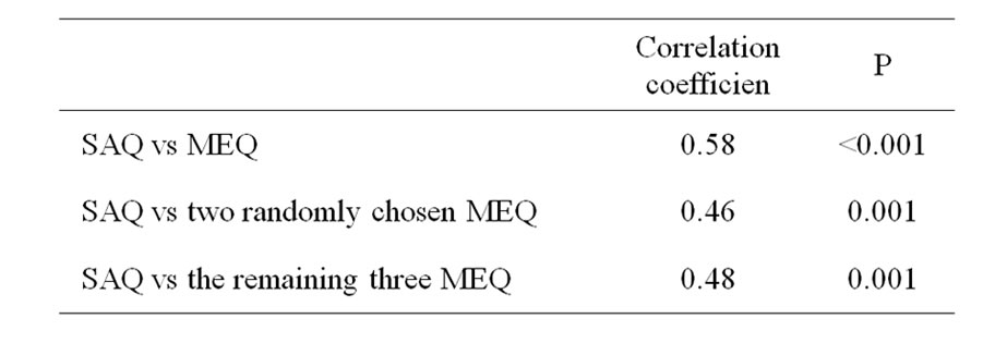 meq and essay  · should modified essay questions be the primary method to assessing performance the meq model will work better if a teacher has help from a.