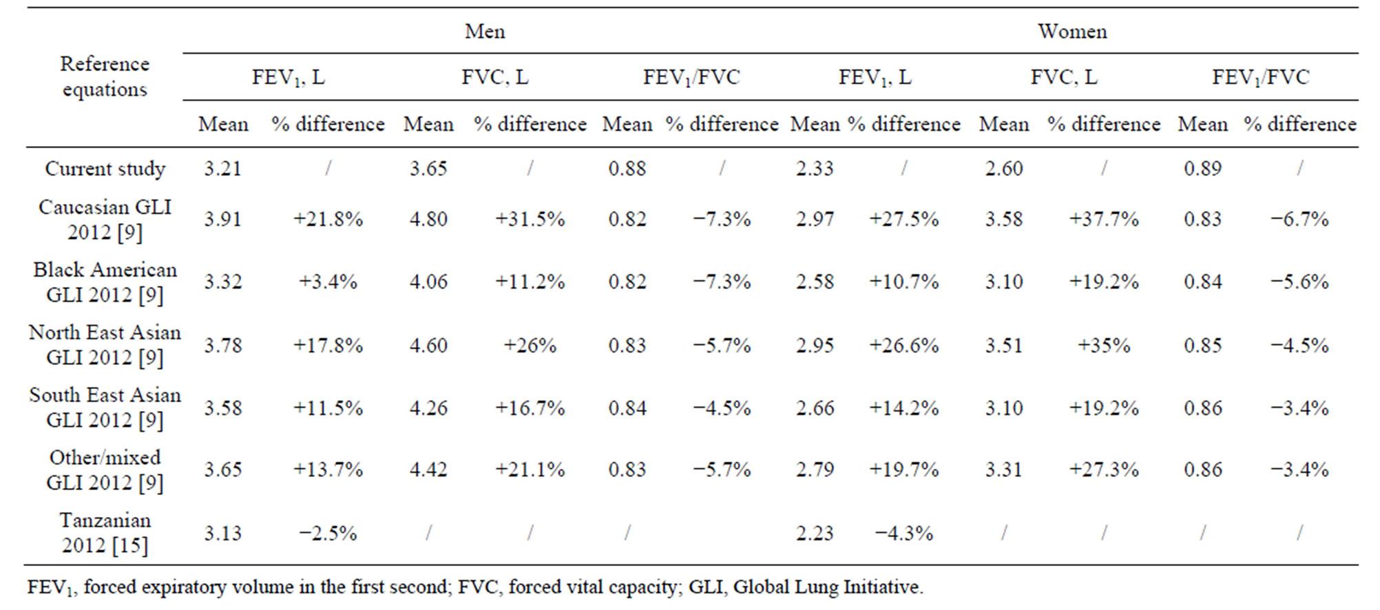 relationship study vs prediction