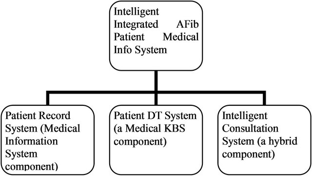 Role of Knowledge Engineering in the Development of a Hybrid