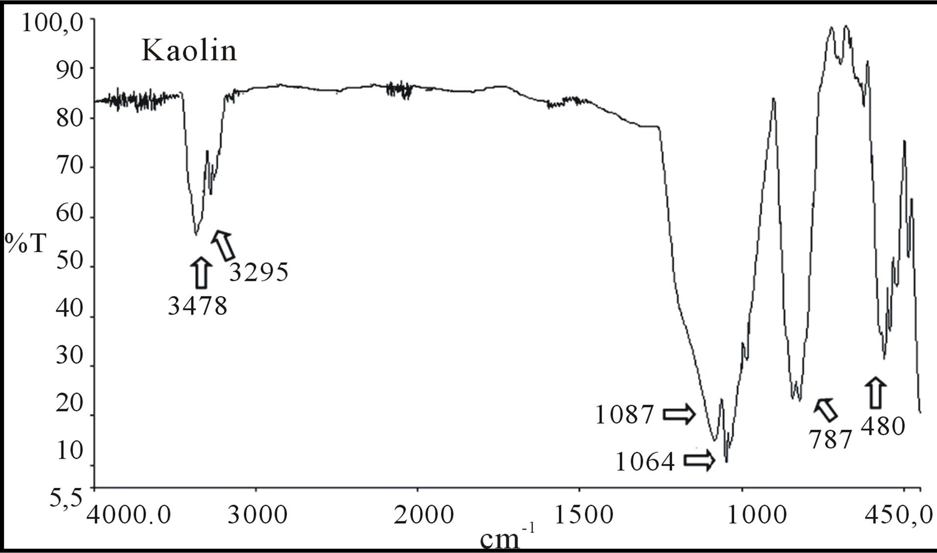 how to read ftir spectra