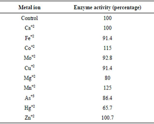 Purification and Characterization of Alkaline Xylanase Secreted from ...