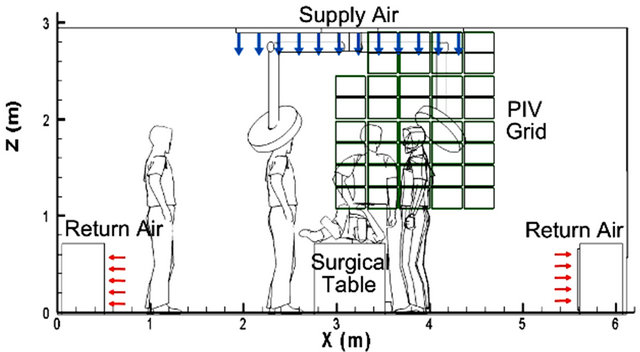 Experimental Investigation Of Operating Room Air