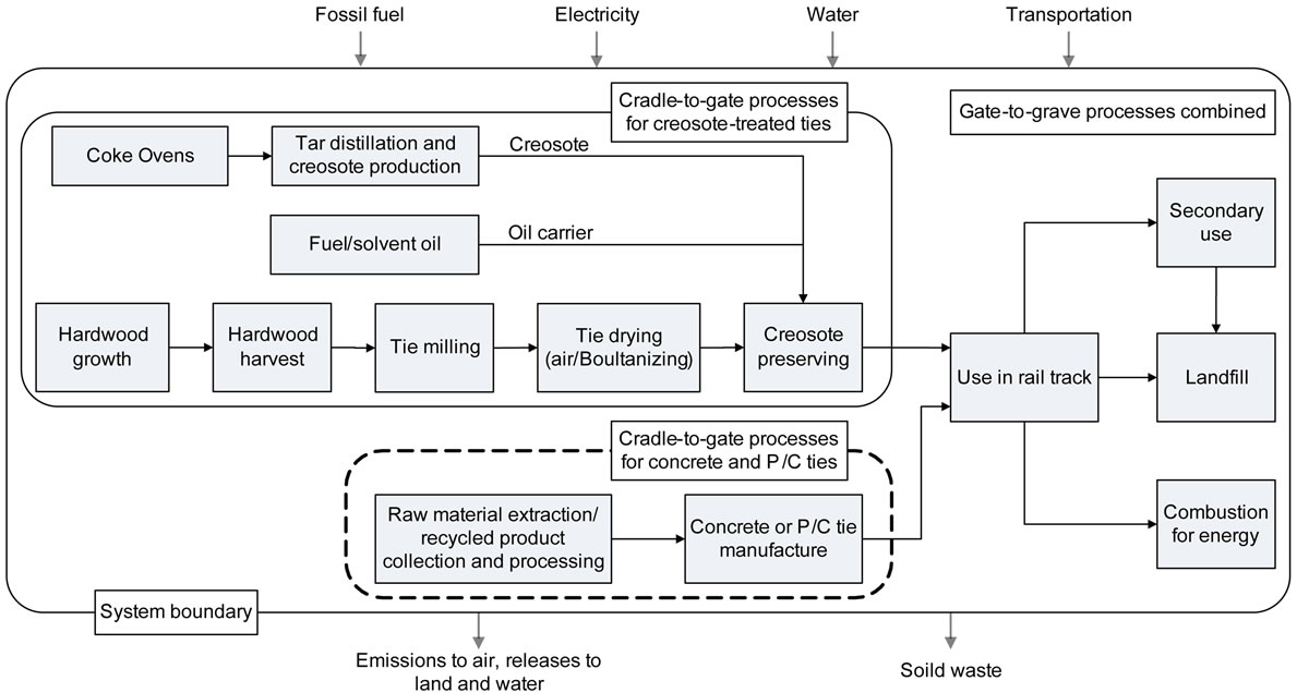 Life Cycle Assessment of Creosote-Treated Wooden Railroad Crossties