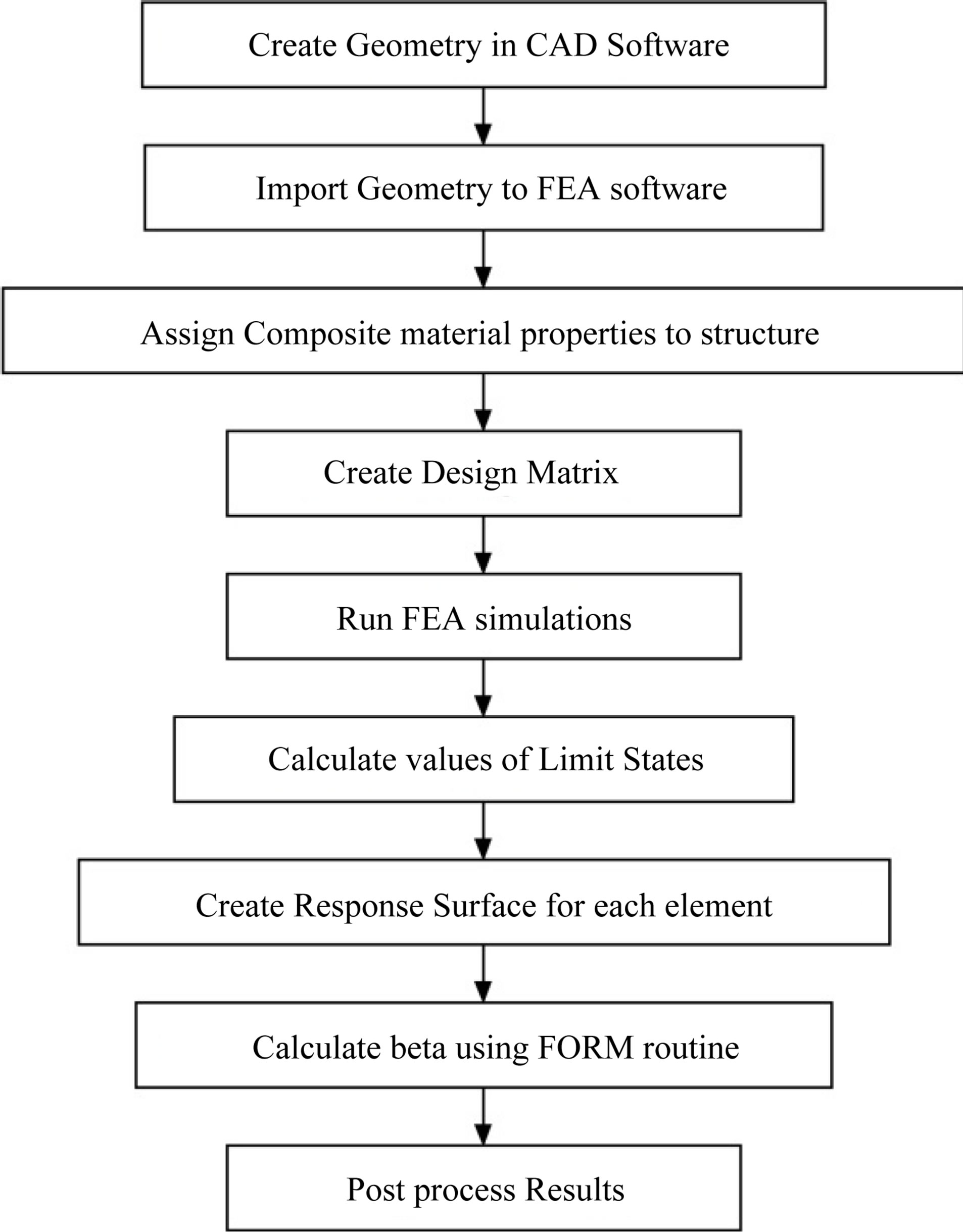 evaluation of the reliability performance of failure criteria for  evaluation of the reliability performance of failure criteria for composite structures