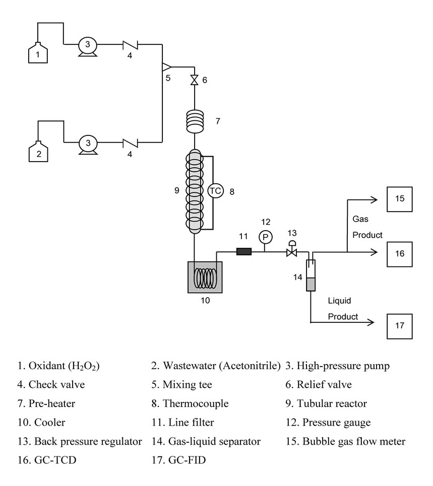 an overview of an experiment on the rate of conversion of hydrogen peroxide using catalase Hydrogen peroxide is found inside the body catalase works in the cells of living organisms, and has a role of breaking down hydrogen peroxide into water and oxygen, as quickly as possible.