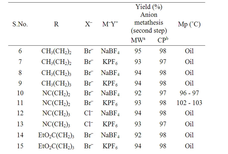 anion metathesis ionic liquids