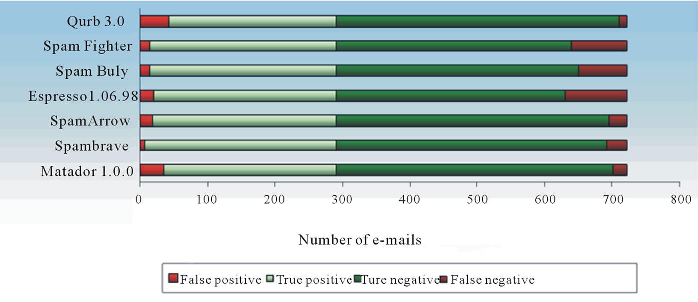 avoid spam filter