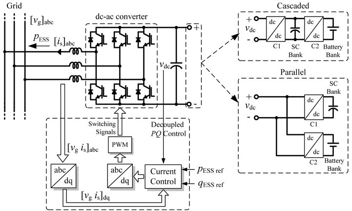virtual synchronous generator  a control strategy to