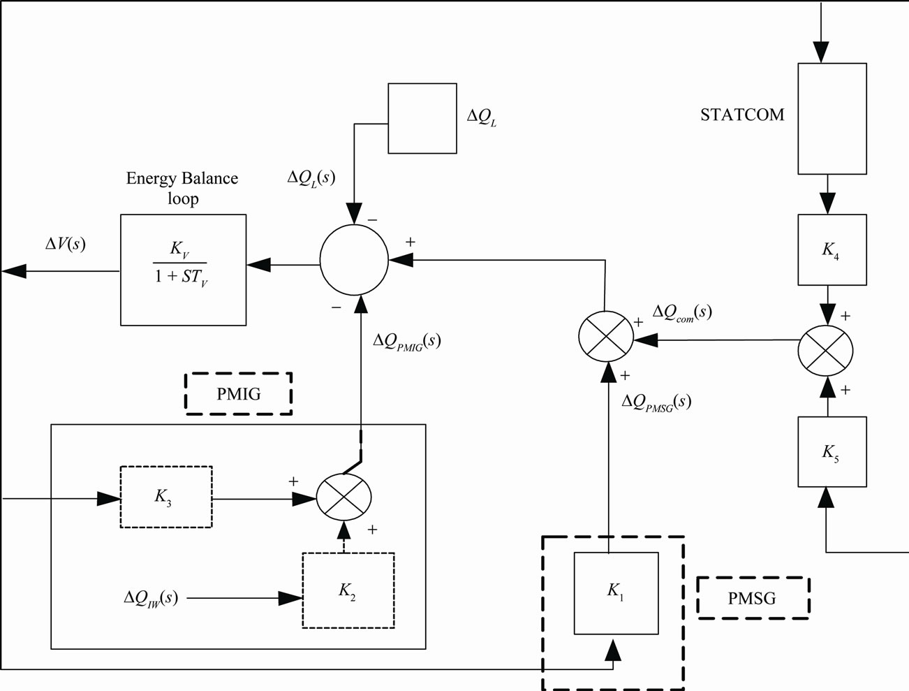 Performance Of A Wind Diesel Hybrid Power System With Statcom As Block Diagram Function Generator Reactive Compensator