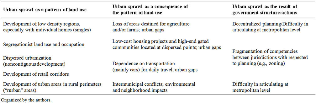 an analysis of urban sprawl a problem with severe consequences Urban sprawl essay examples an analysis of urban sprawl a problem with severe an analysis of the consequences of the problem of urban sprawl in united.