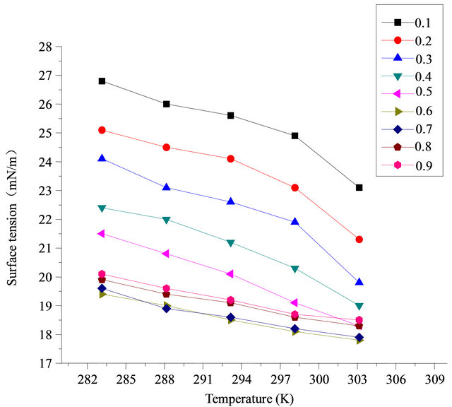 effect of temperature and sds concentration Ebscohost serves thousands of libraries with premium essays, articles and other content including temperature effect on the nanostructure of sds micelles in water.