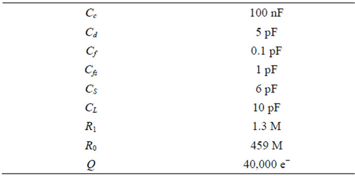 Design of a low noise front end readout csp shaper system for Table 7 1 design parameters