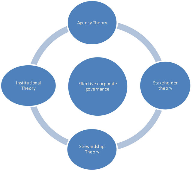essays on management theories The behavioral management theory is often called the human relations movement because it addresses the human dimension of work behavioral theorists believed that a.