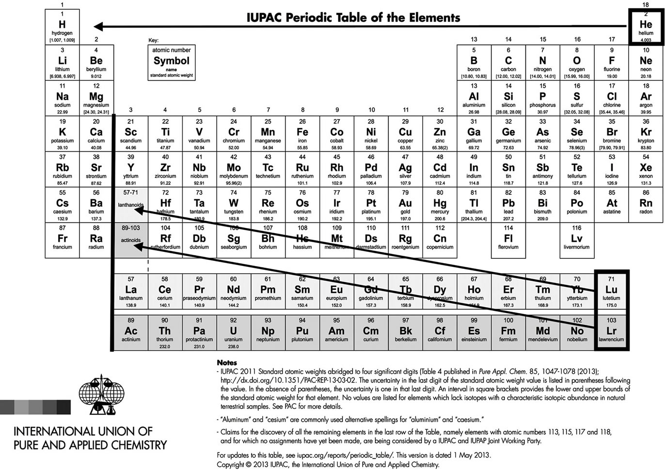 Iupac periodic table quantum mechanics consistent figure 1 iupac official table with suggested corrections one can see a vacant place at the right of h contradicting the heading periodic table he gamestrikefo Images