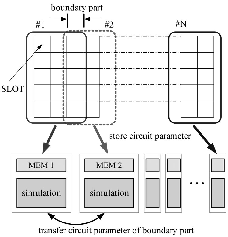 a parallel circuit simulator for iterative power grids optimization system
