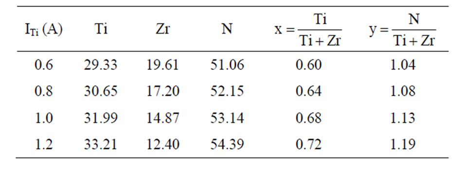 Effects of titanium sputtering current on structure and for Ti 85 table of values