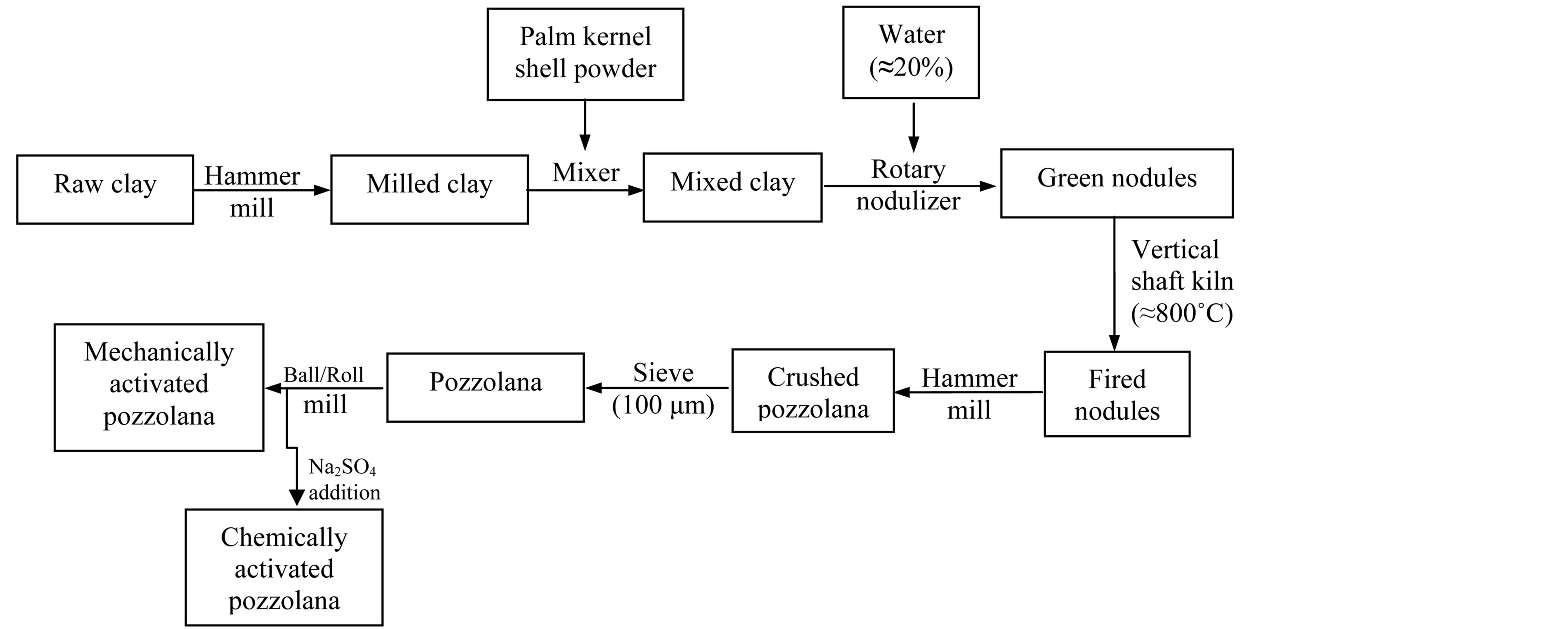 Comparative Study Of Chemically And Mechanically Activated Clay H 263 Block Diagram Pozzolana Production