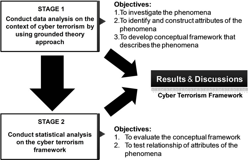 Cyber terrorism research paper InfoSec Resources   InfoSec Institute